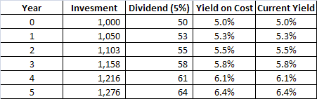 Current v Cost Diviedend Yield