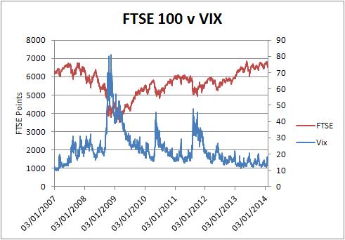 FTSE v VIX 2007-2014