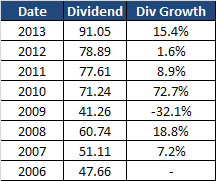 Unilever Dividend History