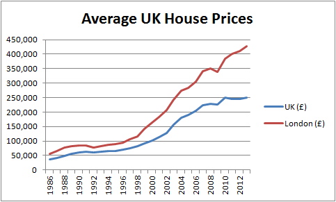 Historical UK House Prices