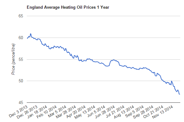 2014 Heating OPil Prices