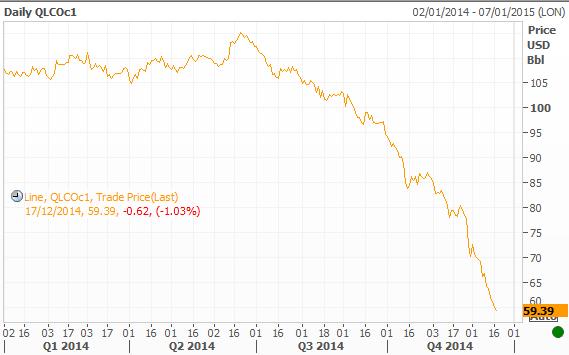 Oil Prices 2014