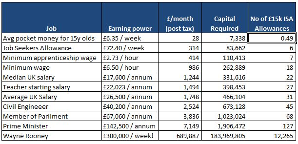 Compare Your ISA Earning Power