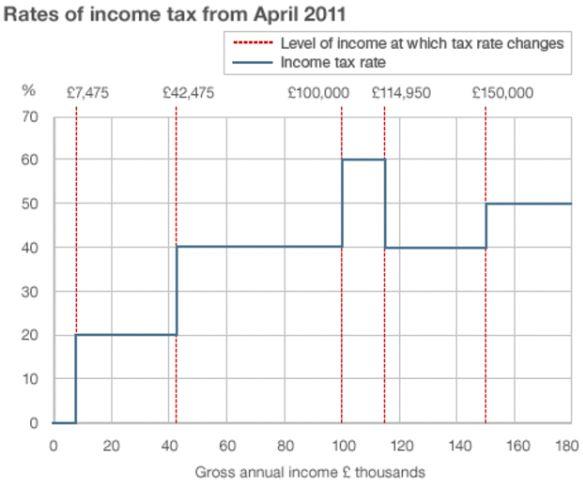 UK Marginal Tax Rates