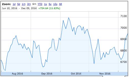 ftse-6-month-chart